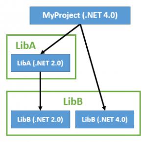 Library reference framework